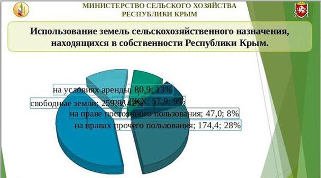 Половина договоров аренды сельхозугодий, принадлежащих Крыму, до сих пор не переоформлены по российскому законодательству