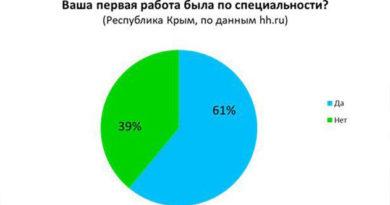 Крымчане чаще других россиян устраиваются по специальности на первую работу