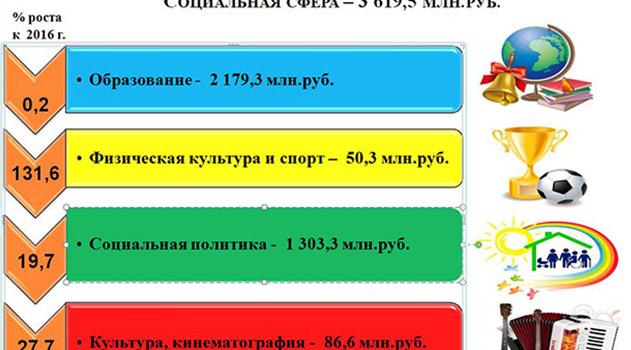 rost-rashodov-byudzheta-munitsipalnogo-obrazovaniya-gorodskoj-okrug-simferopol-v-2017-godu