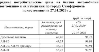 k-kontsu-yanvarya-v-krymu-podeshevelo-toplivo-a-nekotorye-produkty-podorozhali